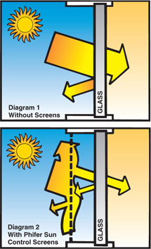Screens Keep Out The Heat Jupiter Screen Repairs